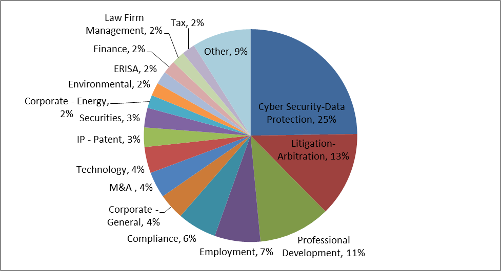 In-house Counsel Blog Topic Chart